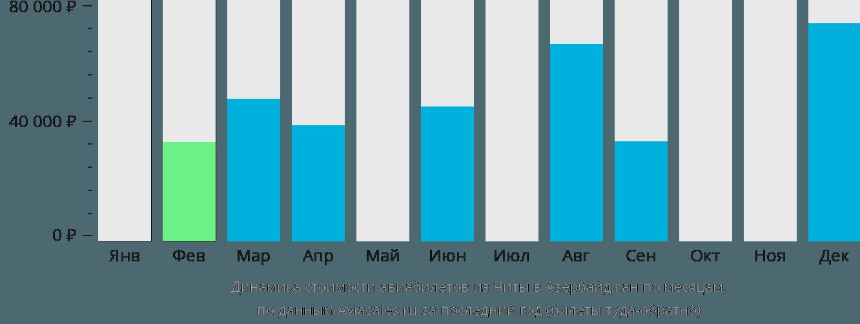 Динамика стоимости авиабилетов из Читы в Азербайджан по месяцам