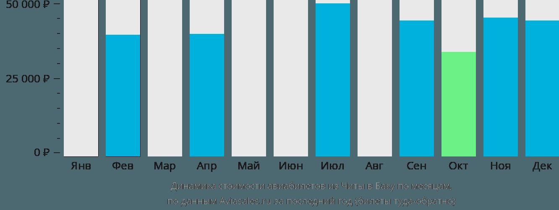 Динамика стоимости авиабилетов из Читы в Баку по месяцам