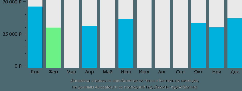 Динамика стоимости авиабилетов из Читы в Бангкок по месяцам
