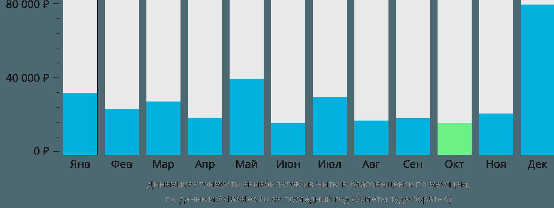 Динамика стоимости авиабилетов из Читы в Благовещенск по месяцам