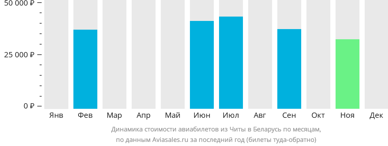 Динамика стоимости авиабилетов из Читы в Беларусь по месяцам