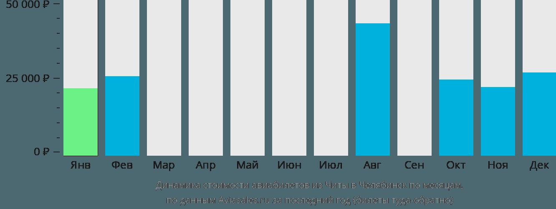 Динамика стоимости авиабилетов из Читы в Челябинск по месяцам