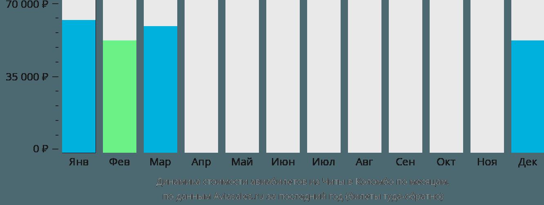 Динамика стоимости авиабилетов из Читы в Коломбо по месяцам