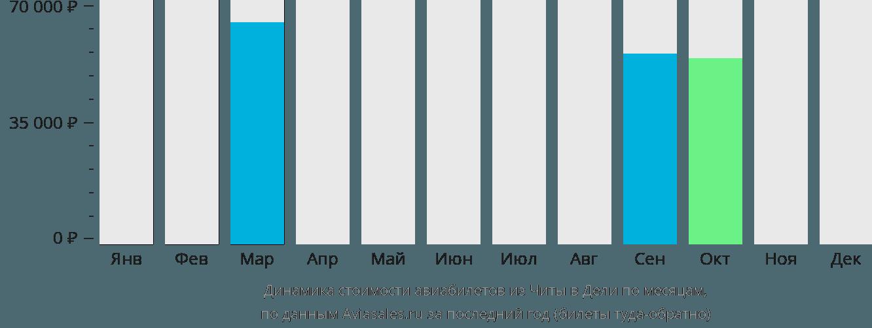 Динамика стоимости авиабилетов из Читы в Дели по месяцам