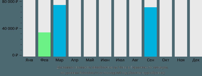 Динамика стоимости авиабилетов из Читы в Германию по месяцам