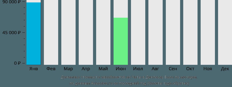 Динамика стоимости авиабилетов из Читы в Денпасар Бали по месяцам