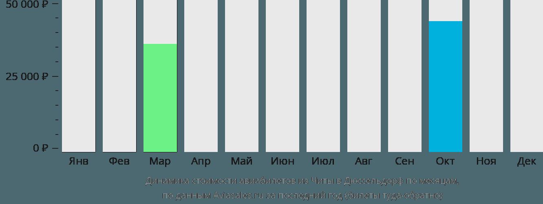 Динамика стоимости авиабилетов из Читы в Дюссельдорф по месяцам