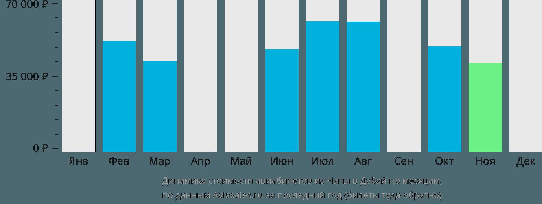 Динамика стоимости авиабилетов из Читы в Дубай по месяцам