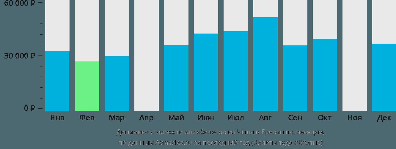 Динамика стоимости авиабилетов из Читы в Ереван по месяцам