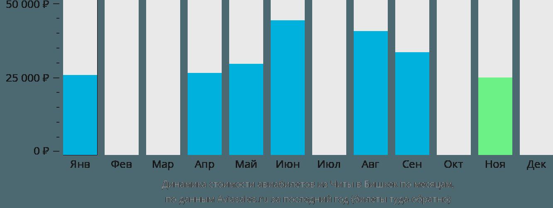 Динамика стоимости авиабилетов из Читы в Бишкек по месяцам