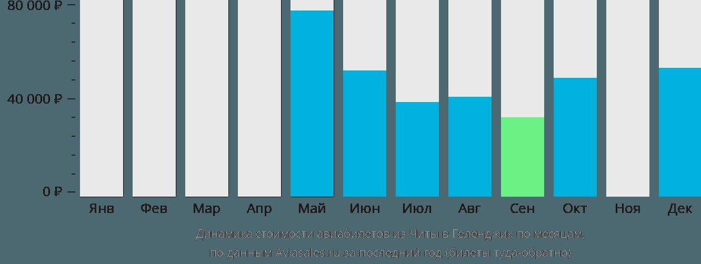 Динамика стоимости авиабилетов из Читы в Геленджик по месяцам