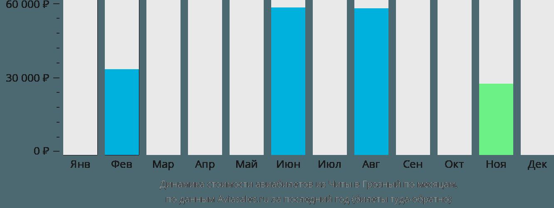 Динамика стоимости авиабилетов из Читы в Грозный по месяцам