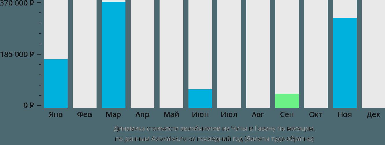 Динамика стоимости авиабилетов из Читы в Гавану по месяцам