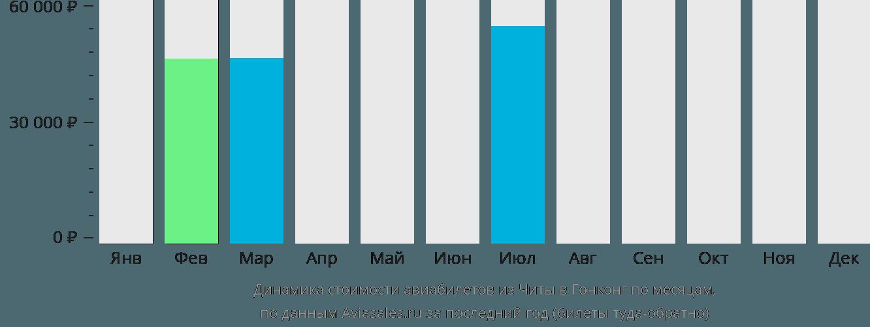 Динамика стоимости авиабилетов из Читы в Гонконг по месяцам