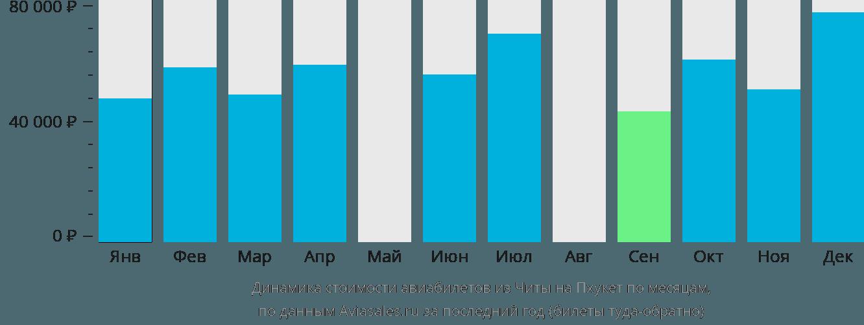 Динамика стоимости авиабилетов из Читы на Пхукет по месяцам