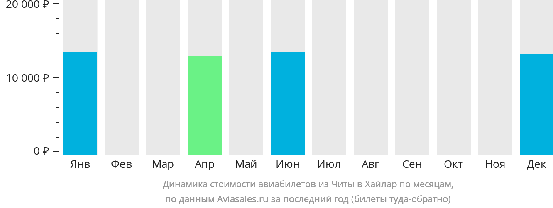 Динамика стоимости авиабилетов из Читы в Хайлар по месяцам