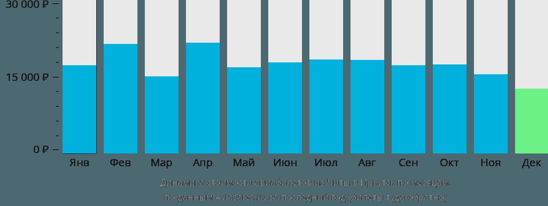 Динамика стоимости авиабилетов из Читы в Иркутск по месяцам