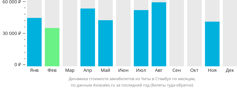 Динамика стоимости авиабилетов из Читы в Стамбул по месяцам