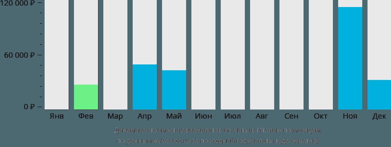 Динамика стоимости авиабилетов из Читы в Италию по месяцам