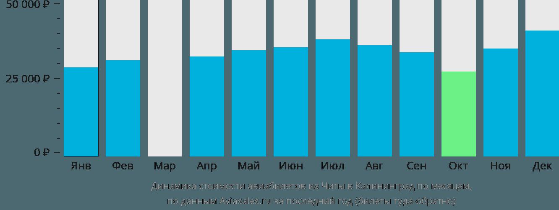 Динамика стоимости авиабилетов из Читы в Калининград по месяцам