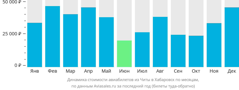 Динамика стоимости авиабилетов из Читы в Хабаровск по месяцам