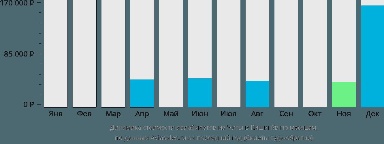 Динамика стоимости авиабилетов из Читы в Кишинёв по месяцам