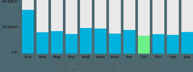 Динамика стоимости авиабилетов из Читы в Красноярск по месяцам