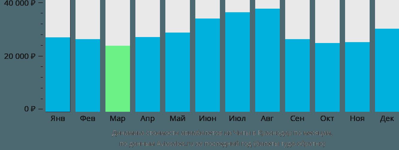 Динамика стоимости авиабилетов из Читы в Краснодар по месяцам