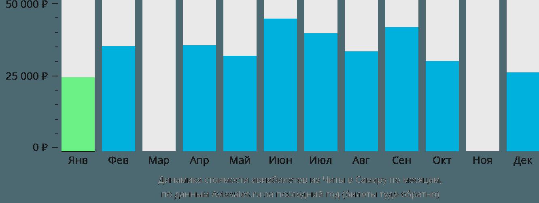 Динамика стоимости авиабилетов из Читы в Самару по месяцам