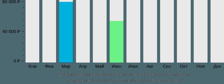 Динамика стоимости авиабилетов из Читы в Лос-Анджелес по месяцам