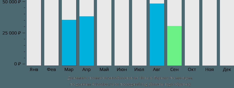 Динамика стоимости авиабилетов из Читы в Ларнаку по месяцам