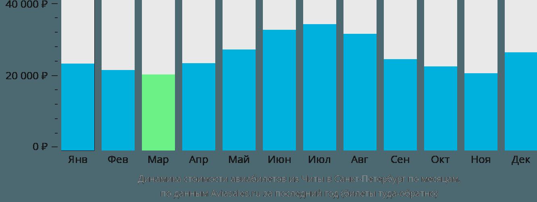 Динамика стоимости авиабилетов из Читы в Санкт-Петербург по месяцам