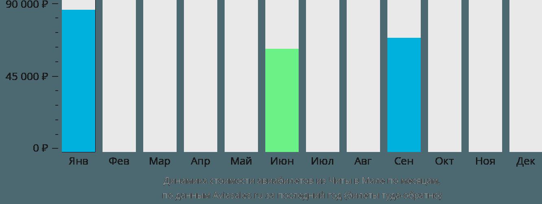 Динамика стоимости авиабилетов из Читы в Мале по месяцам