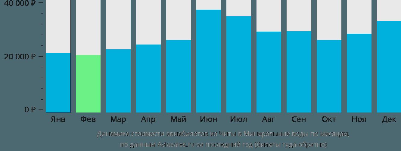 Динамика стоимости авиабилетов из Читы в Минеральные воды по месяцам