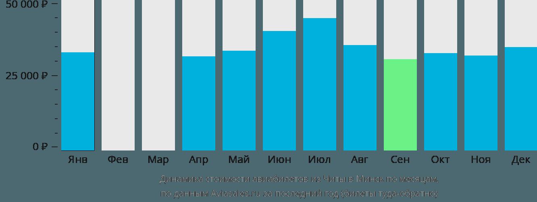 Динамика стоимости авиабилетов из Читы в Минск по месяцам