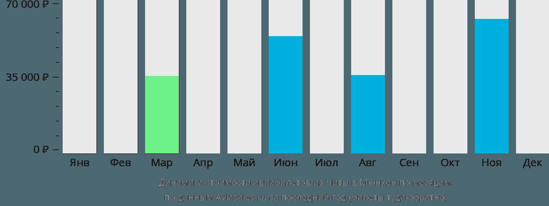 Динамика стоимости авиабилетов из Читы в Мюнхен по месяцам