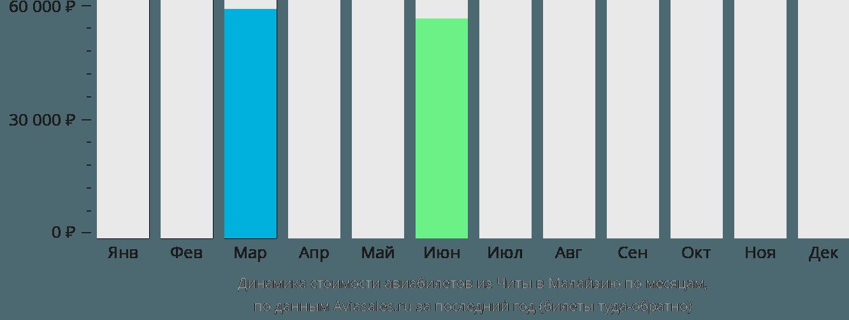 Динамика стоимости авиабилетов из Читы в Малайзию по месяцам