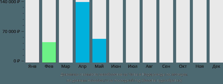 Динамика стоимости авиабилетов из Читы в Нидерланды по месяцам