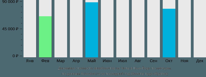 Динамика стоимости авиабилетов из Читы в Нью-Йорк по месяцам