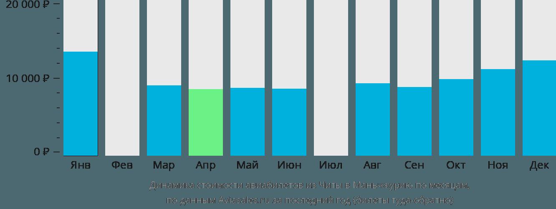 Динамика стоимости авиабилетов из Читы в Маньчжурию по месяцам