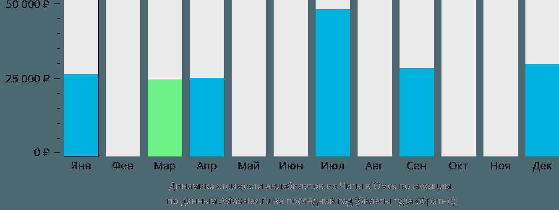 Динамика стоимости авиабилетов из Читы в Омск по месяцам