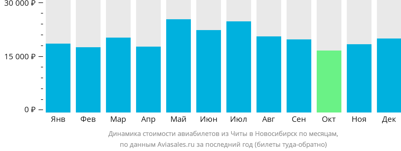 Динамика стоимости авиабилетов из Читы в Новосибирск по месяцам