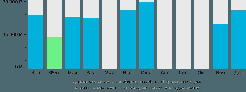 Динамика стоимости авиабилетов из Читы в Париж по месяцам