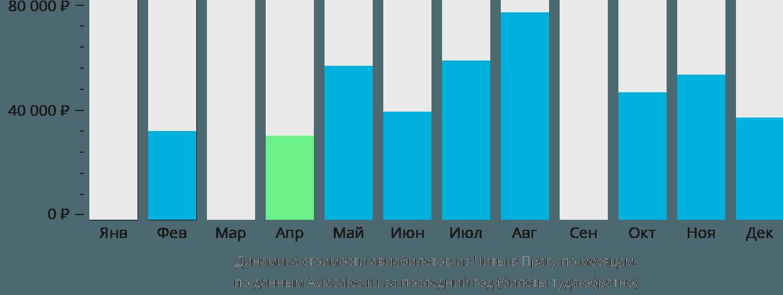 Динамика стоимости авиабилетов из Читы в Прагу по месяцам