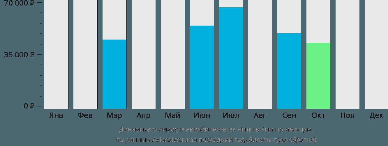 Динамика стоимости авиабилетов из Читы в Рим по месяцам