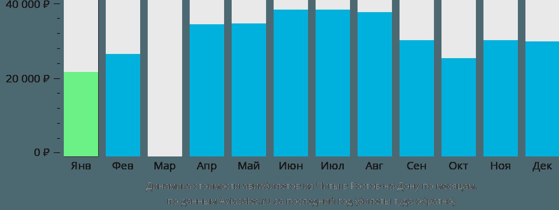 Динамика стоимости авиабилетов из Читы в Ростов-на-Дону по месяцам