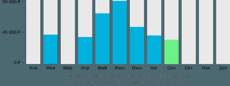 Динамика стоимости авиабилетов из Читы в Саратов по месяцам