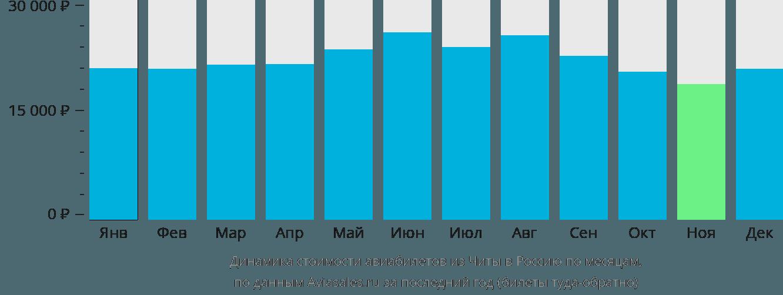 Динамика стоимости авиабилетов из Читы в Россию по месяцам