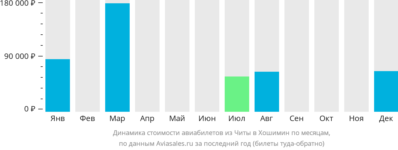 Динамика стоимости авиабилетов из Читы в Хошимин по месяцам