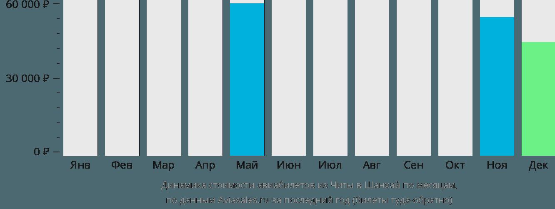 Динамика стоимости авиабилетов из Читы в Шанхай по месяцам